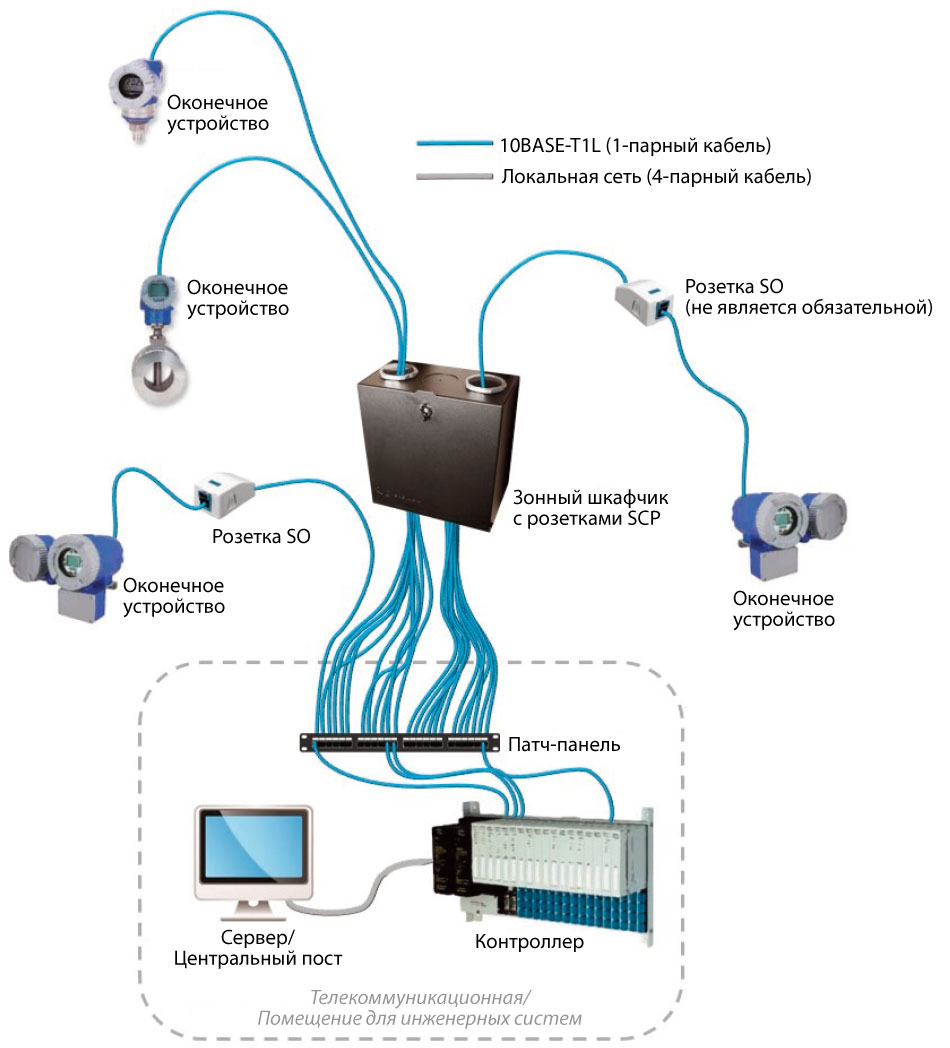 Single-Pair-Ethernet-Equipment-Connections-1.jpg